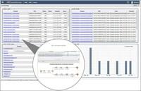 Wie man Services und Geschäftsprozesse überwacht -   BAM im X4 ControlCenter von SoftProject