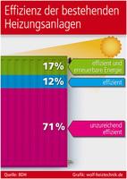 Effizienz der Wärmeerzeugung verbessern!