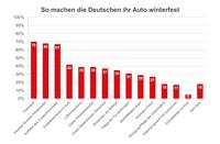 """Vorbereitung auf die kalte Jahreszeit: So machen die Deutschen """"von O bis O"""" ihr Auto winterfest"""