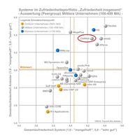 caniasERP im Quadrant der Besten bei der ERP-Studie der Trovarit