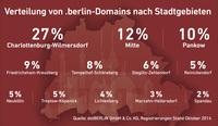 Internet-Adresse .berlin top in Charlottenburg-Wilmersdorf