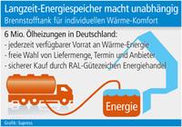 Langzeit-Energiespeicher macht unabhängig