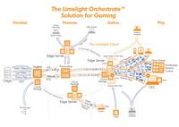 Limelight kündigt Limelight Orchestrate™ Lösung für die Gaming-Branche an