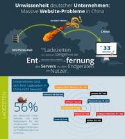 showimage Deutsche Konzerne mit massiven Webseiten-Problemem in China