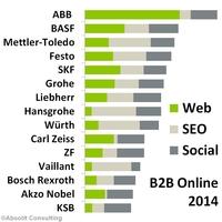 Jedes zweite B2B-Unternehmen verschläft Mobile Web
