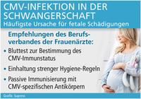 CMV-Infektion in der Schwangerschaft