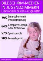 Jugendliche sind elektronisch bestens ausgerüstet
