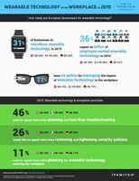Ein Drittel der deutschen Unternehmen wollen im Jahr 2015 Wearables geschäftlich nutzen