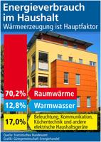 Energieverbrauch im Haushalt gestiegen