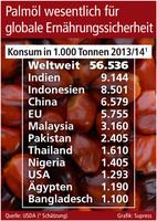 showimage Palmöl wesentlich für globale Ernährungssicherheit