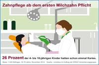 """showimage """"Keine Chance für Milchzahnkaries"""" - Verbraucherinformation der ERGO Direkt Versicherungen"""