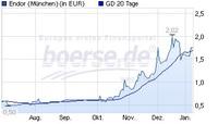 Deutsche Technologie Aktie als nächste Investitionschance.