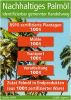 Anspruchsvoller Ansatz für nachhaltiges Palmöl: