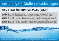 Vorbeugender Gewässerschutz