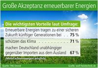 Große Akzeptanz erneuerbarer Energien
