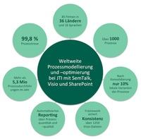 JTI optimiert 1200 Buchhaltungsprozesse weltweit mit SemTalk