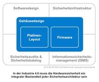 Sicherheitslücken in der Hardware gefährden Industrie 4.0