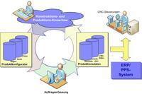 Microsoft Dynamics CRM für die Medizintechnikindustrie
