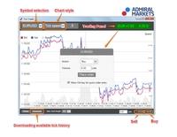 Tick-Charts im MetaTrader 4 - eine neue Ära für Forex-Scalper