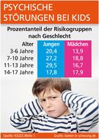 Psychische Störungen bei Kids