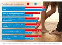 showimage - Fußpflegetrends: Gesunde Füße im Fokus