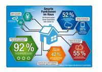 Smarte Funktionen in Haus und Wohnung: Deutsche wollen Home-Automation