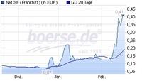 Deutsche Technologie Aktie vor Durchbruch