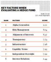 """Egerton Capital belegt in der """"Hedge Fund Report Card""""-Umfrage von Institutional Investors Alpha den ersten Platz"""