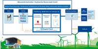 Schleupen AG setzt bei M2M Kommunikation auf Partnerschaft mit Vodafone