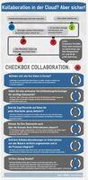 Kommunikation & Kollaboration: Sicher und effektiv muss nicht umständlich sein