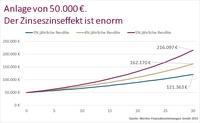 Anlage 2015: Welche Strategien bieten Chancen auf höhere Renditen?
