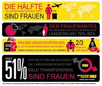 Frauen verantworten jährlich 291 Mrd. USD an Rücküberweisungen
