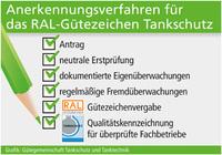 Tankkontrolleure unter Qualitätskontrolle