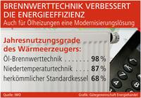 Brennwerttechnik verbessert die Energieeffizienz