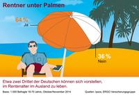 """""""Rentner unter Palmen"""" - Expertengespräch der ERGO Lebensversicherung"""