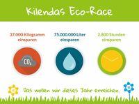 Start-up Kilenda will 75 Millionen Liter Wasser einsparen