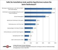 """Umfrage: 95 Prozent der deutschen Autofahrer misstrauen """"runderneuerten"""" Reifen"""
