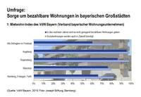 Umfrage: In Augsburg machen sich mehr Menschen Sorgen um bezahlbares Wohnen als in München