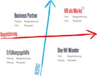 HR als Marke: Die gefühlte Wahrnehmung entscheidet über den Erfolg