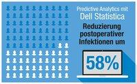 Dell Statistica und Predictive Analytics helfen Infektionen zu vermeiden
