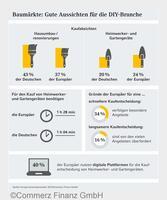 Europa Konsumbarometer 2015: Baumärkte