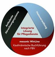 showimage Buchführung nach PBV in sozialen Einrichtungen mit mesonic-Software