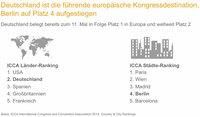 Deutschland mit Branchenkompetenzen weltweit attraktiv für internationale Verbandskongresse