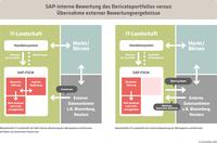 innobis verbessert SAP-basiertes Derivategeschäft durch Anbindung an Bloomberg
