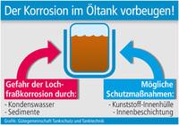 Der Korrosion im Öltank vorbeugen!