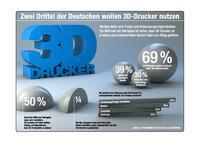 Zwei Drittel der Deutschen wollen 3D-Drucker nutzen