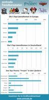 Disneys Frozen ist das Top-Lizenzthema 2015