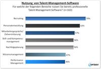 Nur ganzheitliches Talent Management führt zum Erfolg!