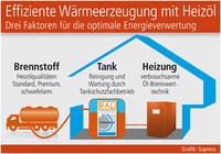 Effiziente Wärmeerzeugung mit Heizöl