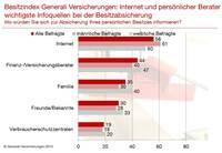 Besitzabsicherung: Internet und persönlicher Berater wichtigste  Informationsquellen